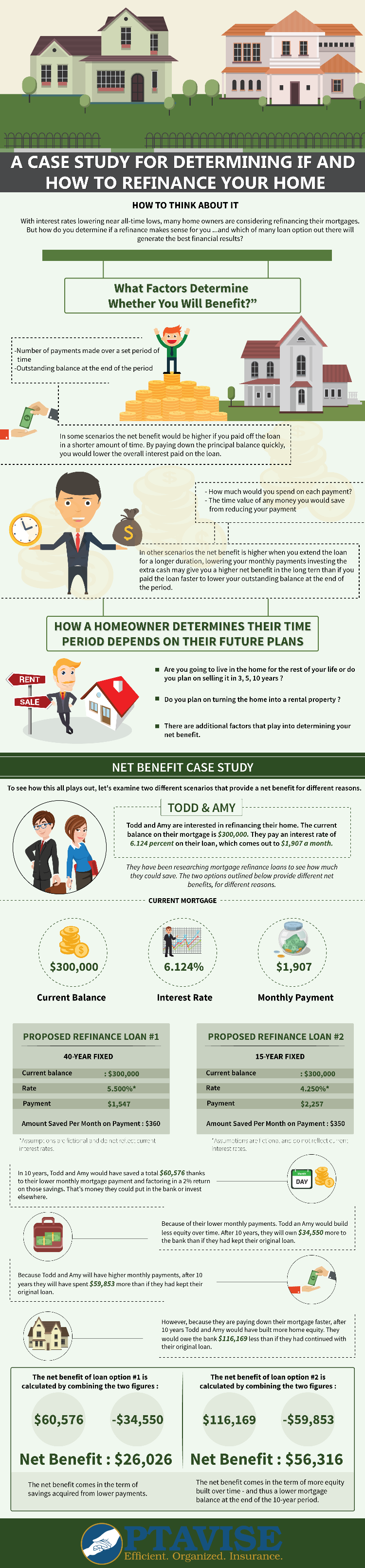A Case Study For Determining If And How To Refinance Your Home