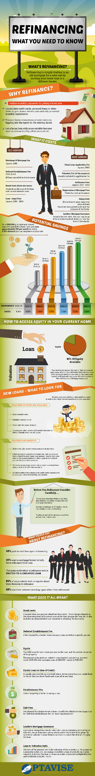 Refinancing What You Need To Know