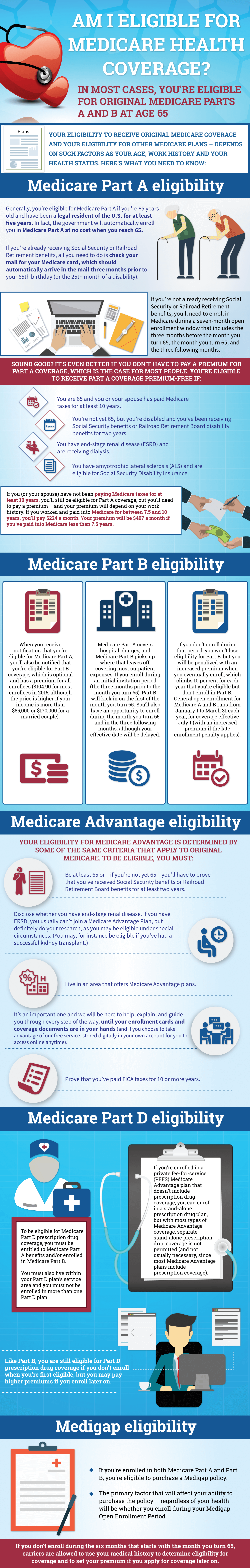 Am I eligible for Medicare health coverage