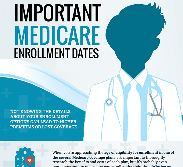 Important Medicare enrollment dates