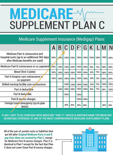Medicare Supplement - Plan C