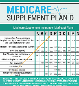 Medicare Supplement - Plan D
