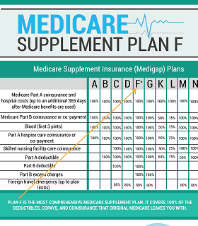 Medicare Supplement - Plan F