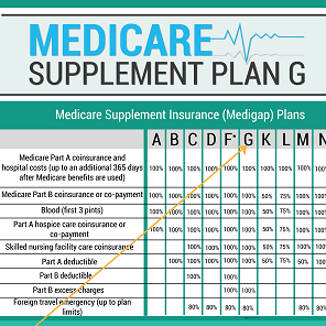 Medicare Supplement - Plan G