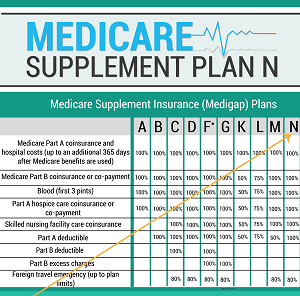 Medicare Supplement - Plan N