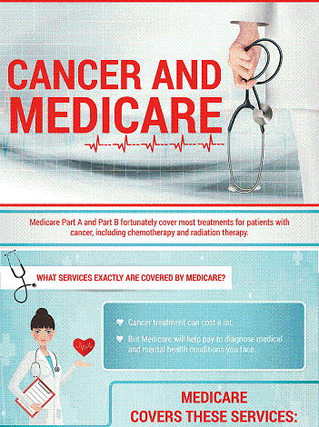 Cancer and Medicare