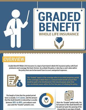 Graded Benefit Whole Life Insurance