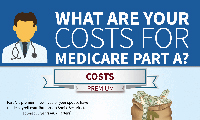What are the Costs for Medicare Part A