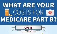 What Are the Costs of Medicare Part B