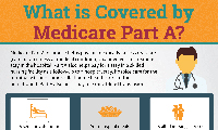 What Does Each Part of Medicare Cover