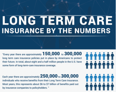Long Term Care Insurance by the numbers