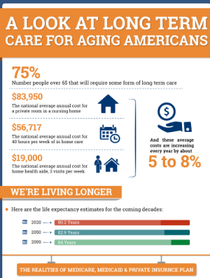 A Look at Long Term Care For Aging Americans