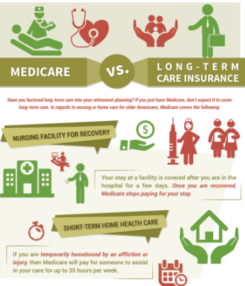 Medicare vs Long Term Care Insurance