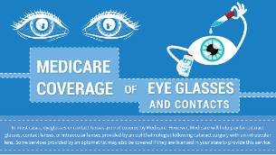Medicare Coverage for Eye Glasses and Contacts