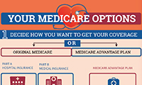 Medicare Options Decision Tree