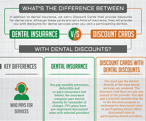 whats is the difference between dental insurance and discount cards